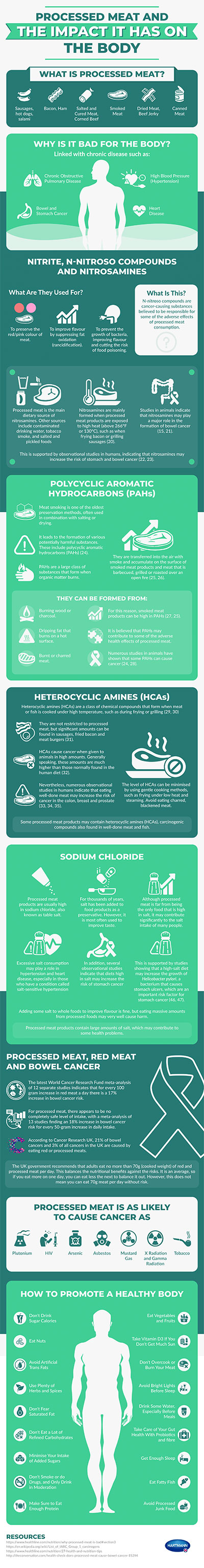 processed meat infographic